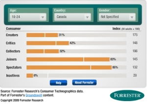 Social Technographic Profile - Forrester, 2015